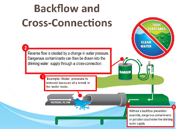 Backflow and Cross-Connections